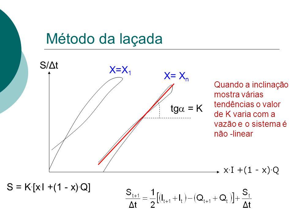 Método da laçada S/Δt X=X1 X= Xn tg = K S = K.[x.I +(1 - x).Q]